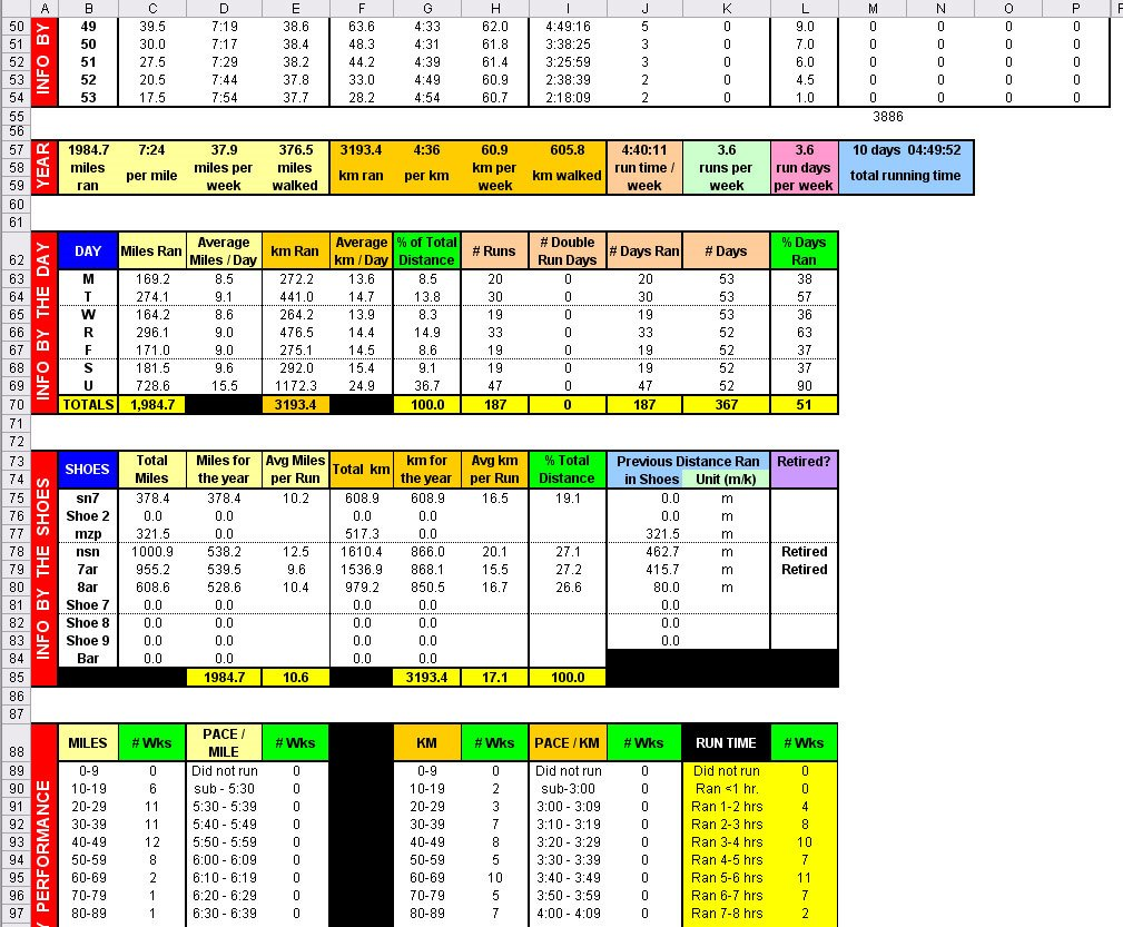 picture about Printable Running Log called functioning log excel template -