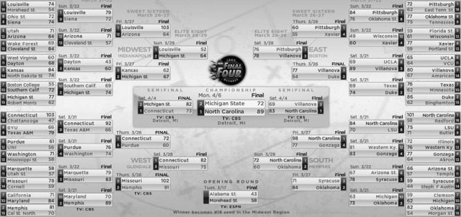 Final 2009 March Madness Brackets (click to enlarge)