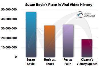 Most Viewed YouTube Clips Ever, as of Apr 17 2009 (courtesy of Visible Measures)