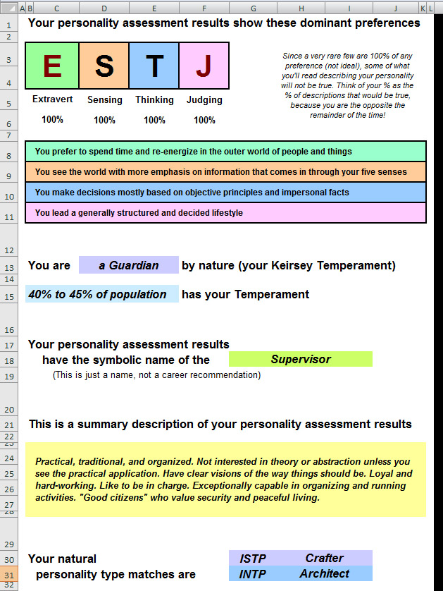 Personality Assessment Results (1/2)