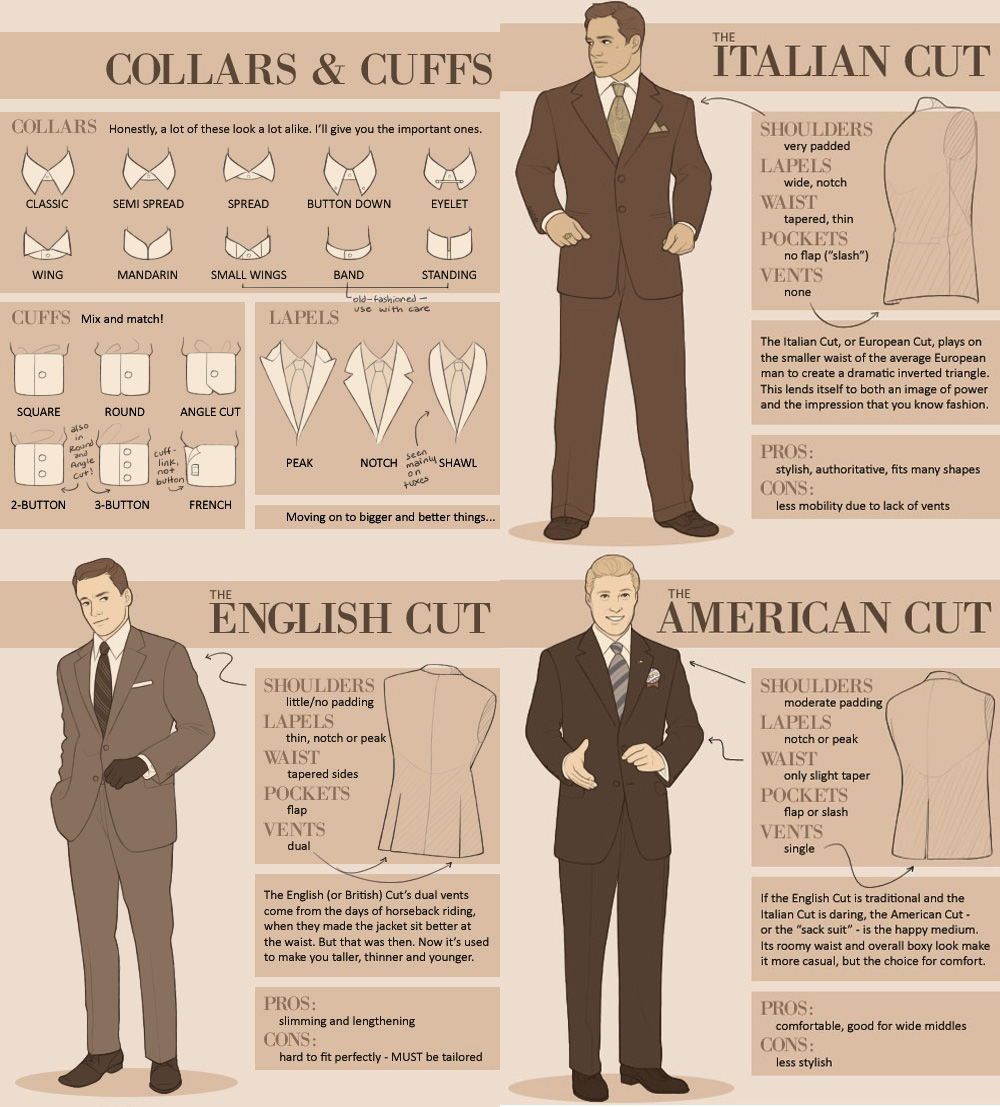 Men S Suit Collars Cuffs Types Style Names Fashion Infog Digital Citizen