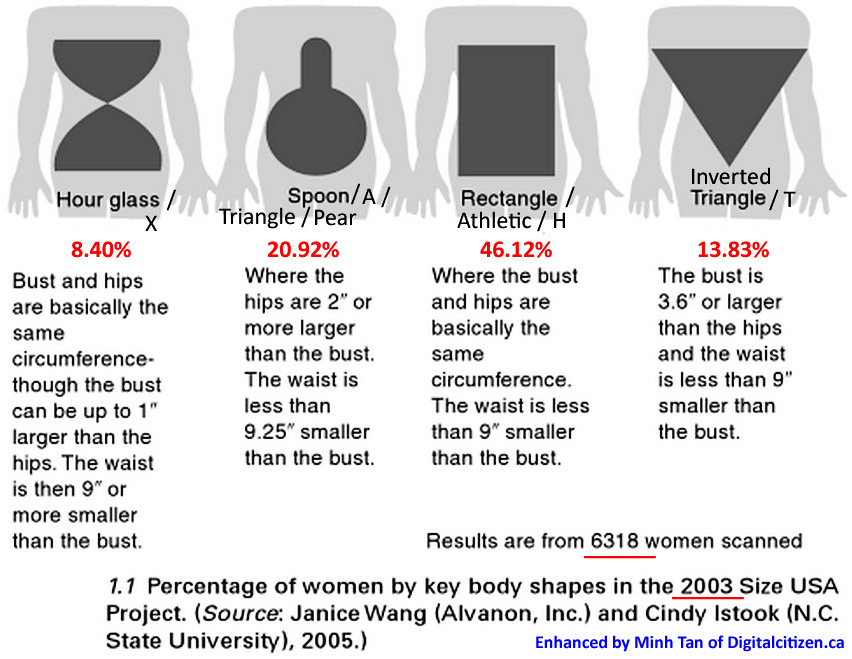 Women Body Shapes Amp Types Defined By Measurements
