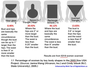 Technical Body Shape Measurements