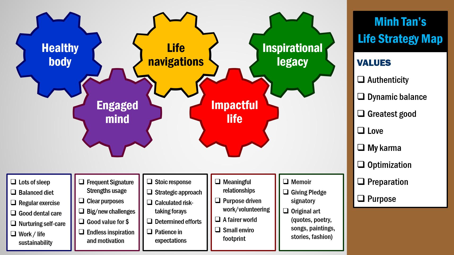 Map 4 Life.A Life Strategy Map Draft Part 1 Digital Citizen